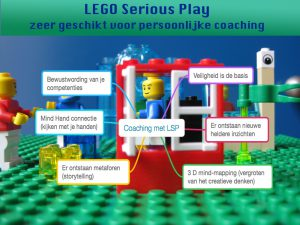 Mind art Lego Serious Play constructing vision